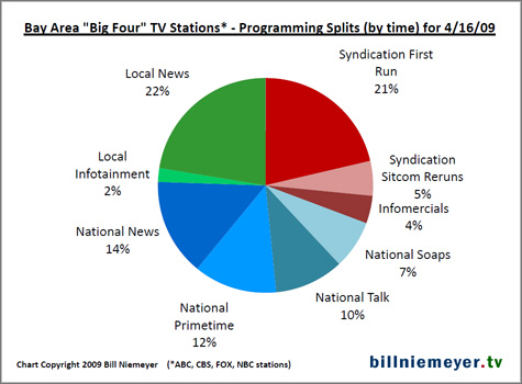 Chart of Bay Area TV stations show splits by time