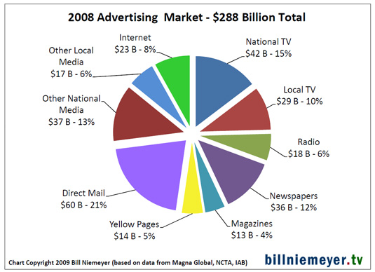 Pie chart of 2008 overall ad spend mix